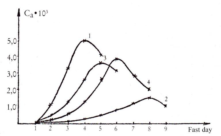 digiuno-crisi-acidotica